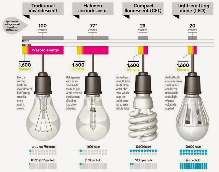Use Light Bulbs Low Energy to Make Energy Savings